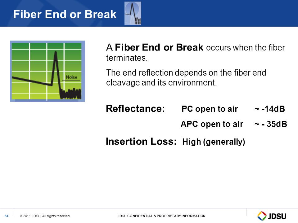 Fiber End or Break A Fiber End or Break occurs when the fiber terminates. The end reflection depends on the fiber end cleavage and its environment.