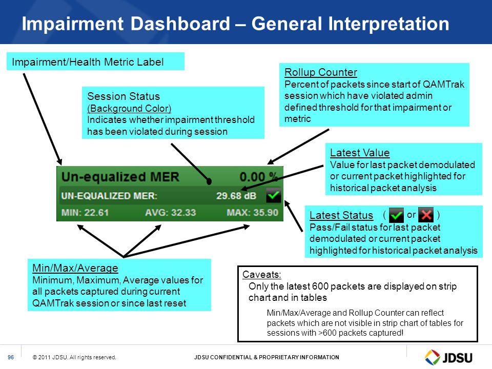 Impairment Dashboard – General Interpretation
