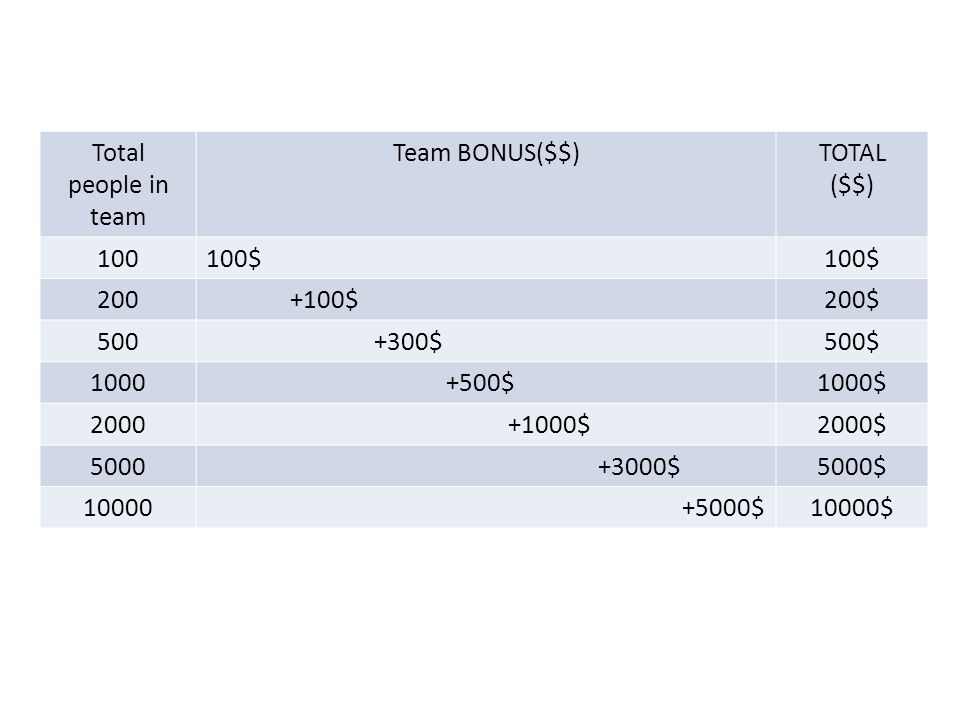 Total people in. team. Team BONUS($$) TOTAL. ($$) 100. 100$ 200. +100$ 200$ 500. +300$ 500$