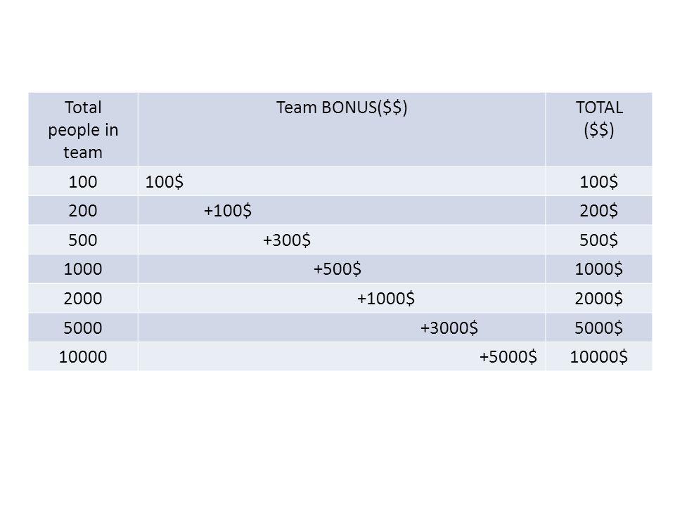 Total people in. team. Team BONUS($$) TOTAL. ($$) 100. 100$ 200. +100$ 200$ 500. +300$ 500$