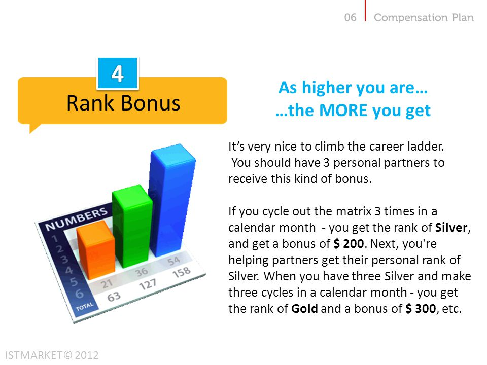 4 Rank Bonus As higher you are… …the MORE you get