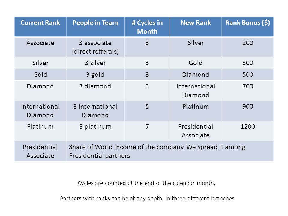 Current Rank People in Team # Cycles in Month New Rank Rank Bonus ($)