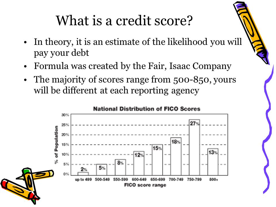 What is a credit score In theory, it is an estimate of the likelihood you will pay your debt. Formula was created by the Fair, Isaac Company.