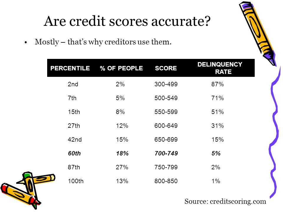 Are credit scores accurate