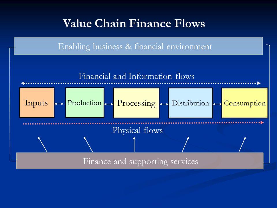 Value Chain Finance Flows