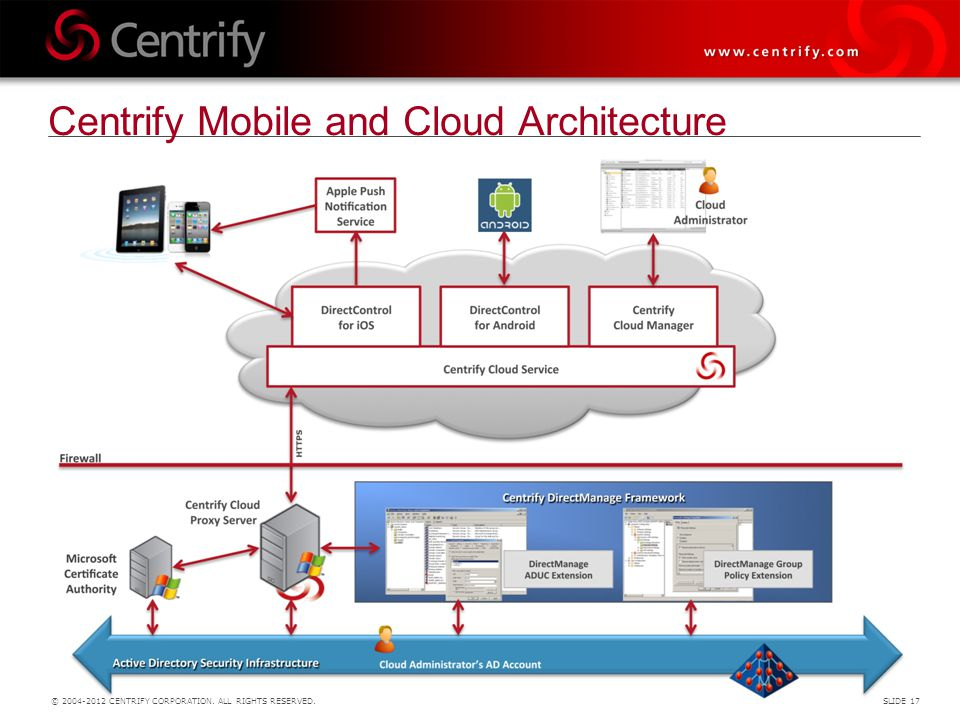 Centrify Mobile and Cloud Architecture