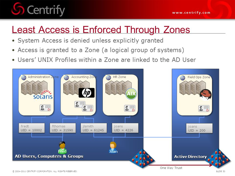 Least Access is Enforced Through Zones