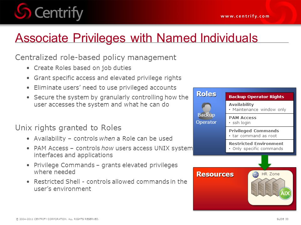 Associate Privileges with Named Individuals