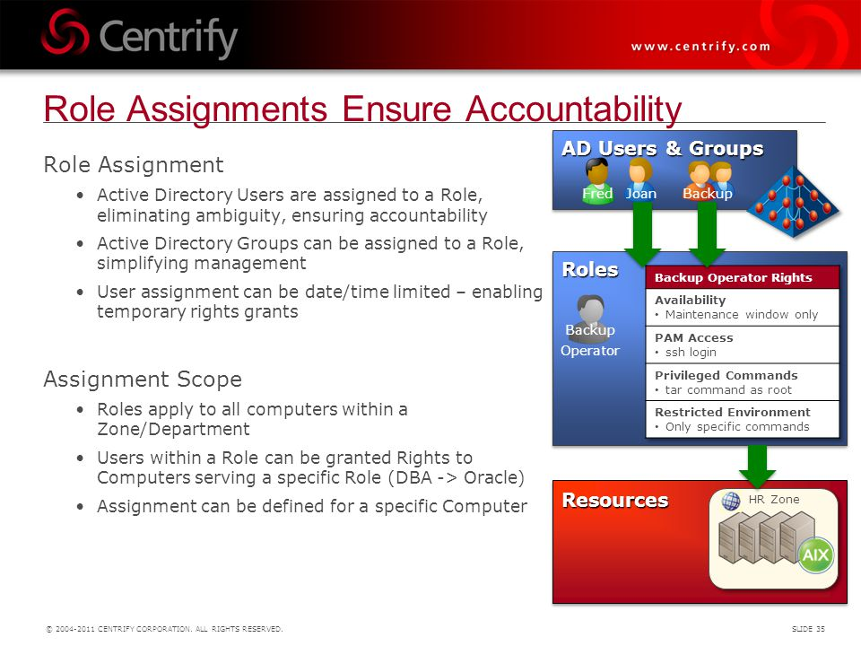 Role Assignments Ensure Accountability
