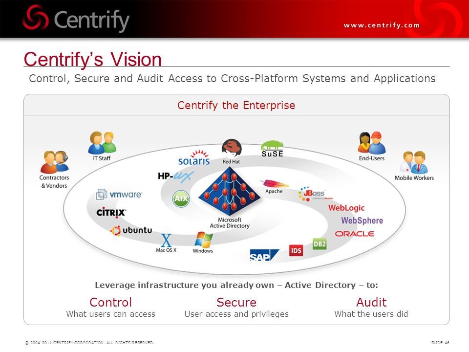 Leverage infrastructure you already own – Active Directory – to:
