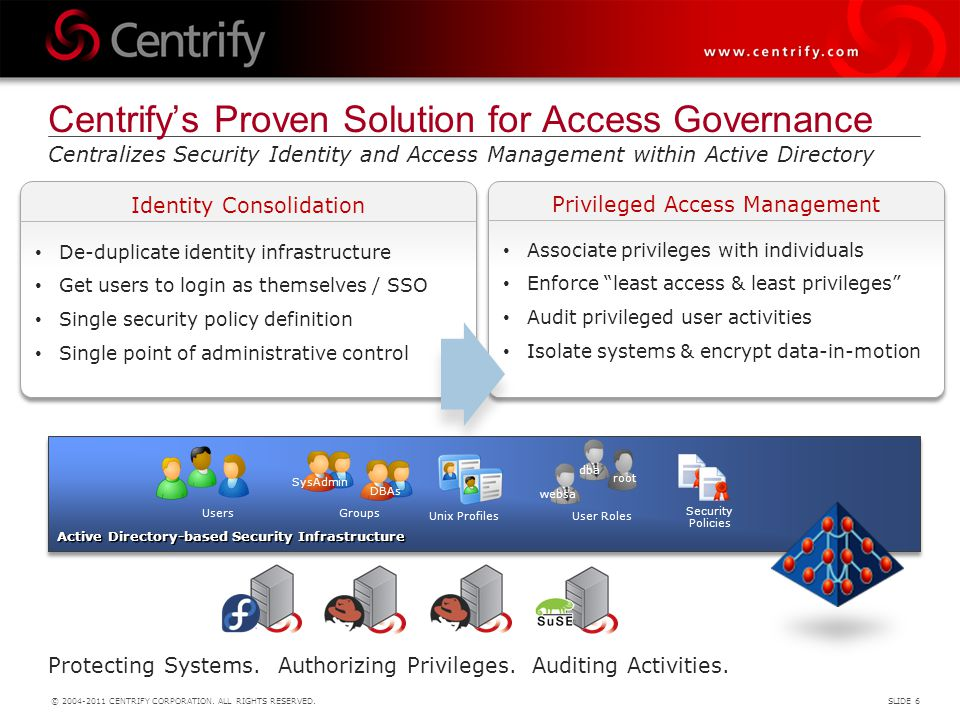 Centrify's Proven Solution for Access Governance