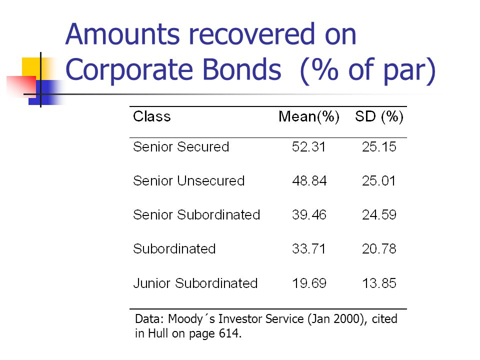 Amounts recovered on Corporate Bonds (% of par)