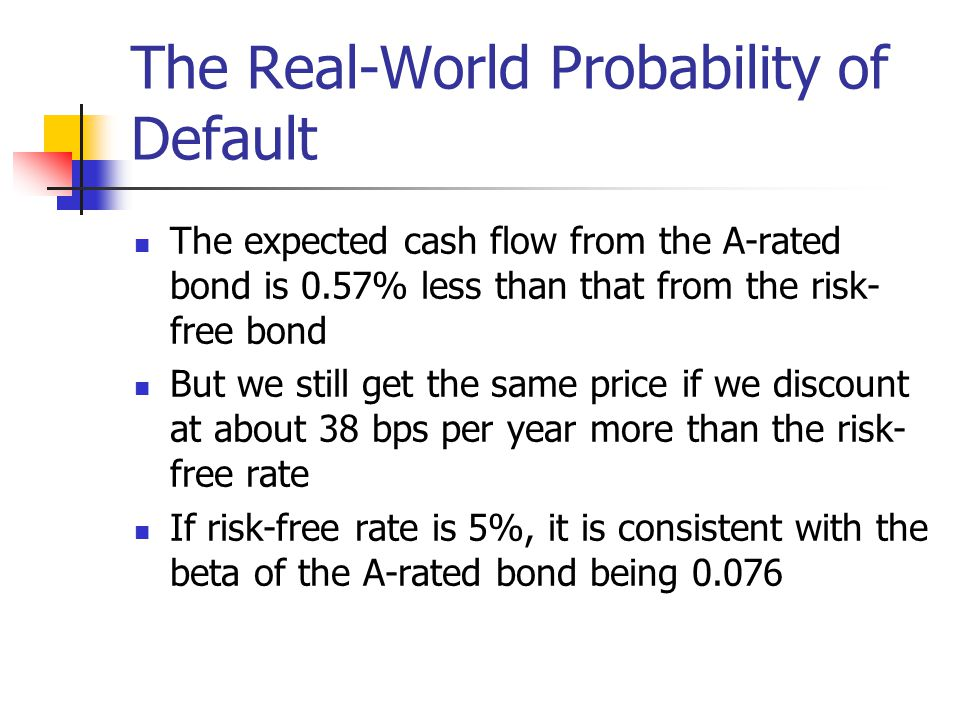 The Real-World Probability of Default