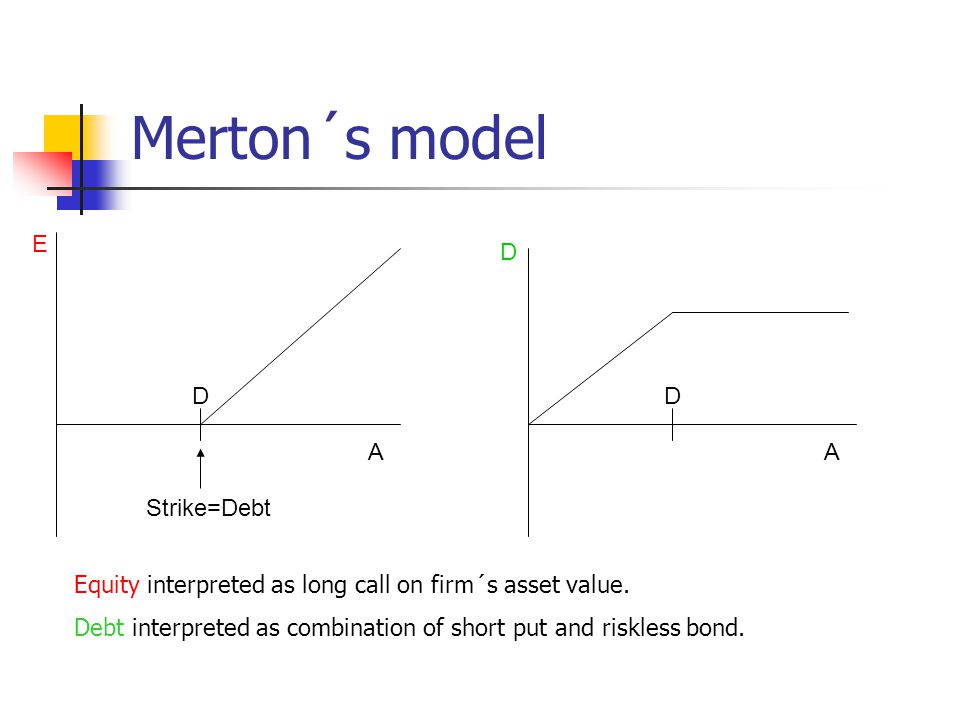 Merton´s model E D D D A A Strike=Debt