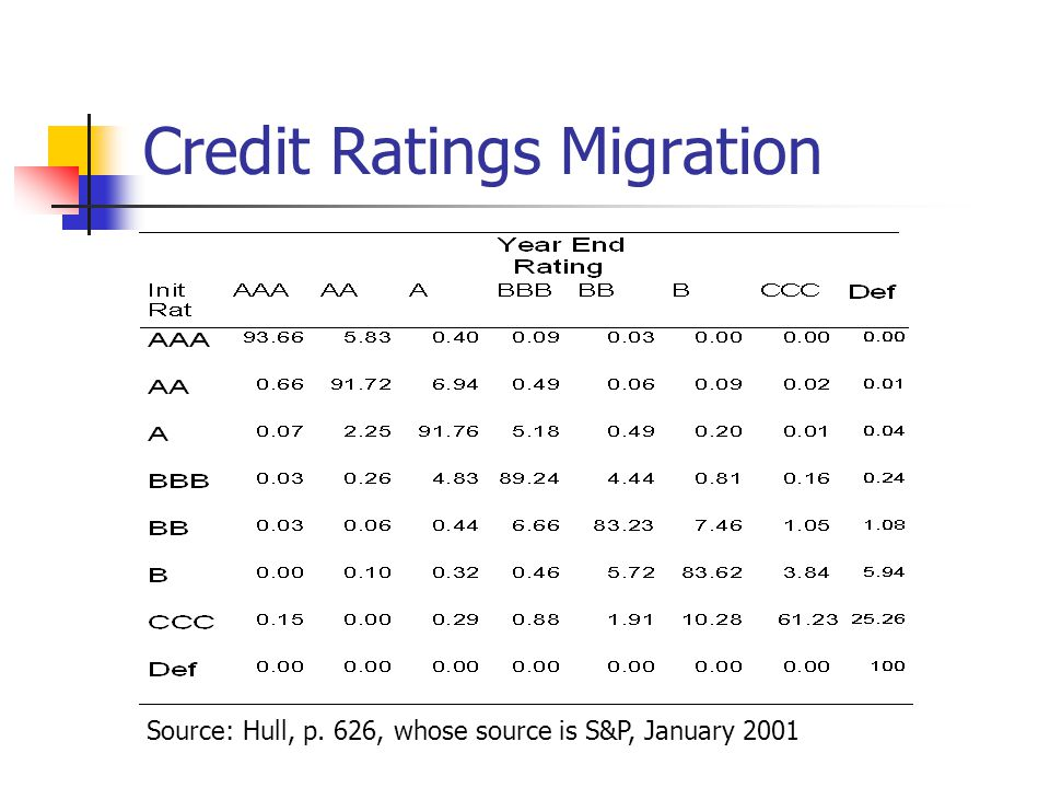 Credit Ratings Migration