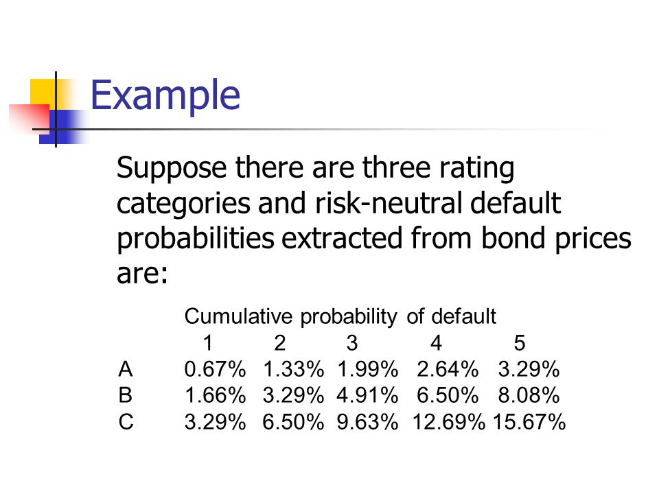 Example Suppose there are three rating categories and risk-neutral default probabilities extracted from bond prices are: