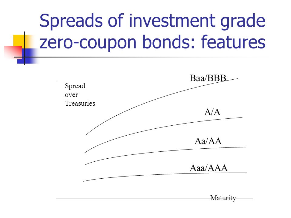 Spreads of investment grade zero-coupon bonds: features