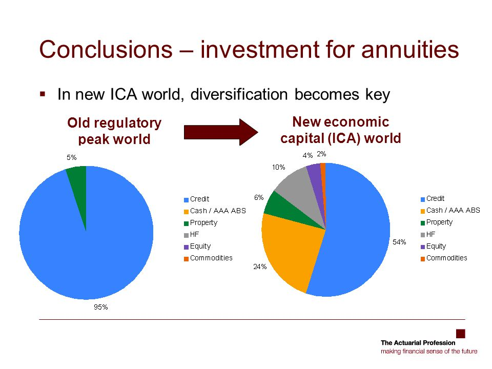 Conclusions – investment for annuities