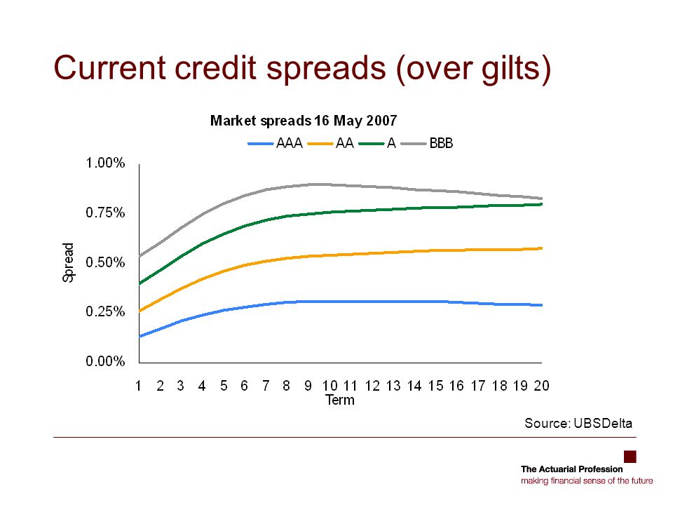 Current credit spreads (over gilts)