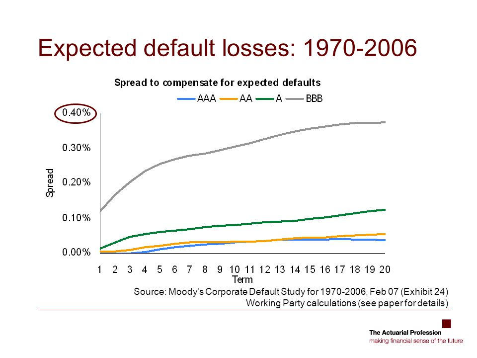 Expected default losses: 1970-2006