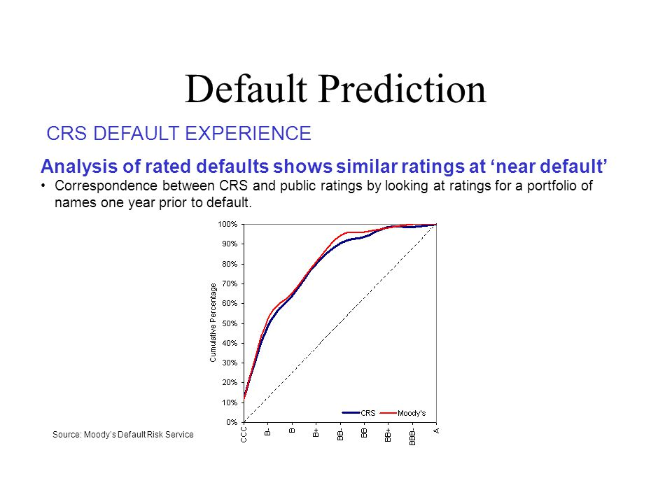 Default Prediction CRS DEFAULT EXPERIENCE