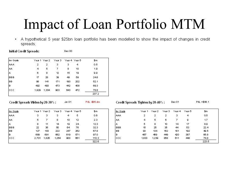 Impact of Loan Portfolio MTM