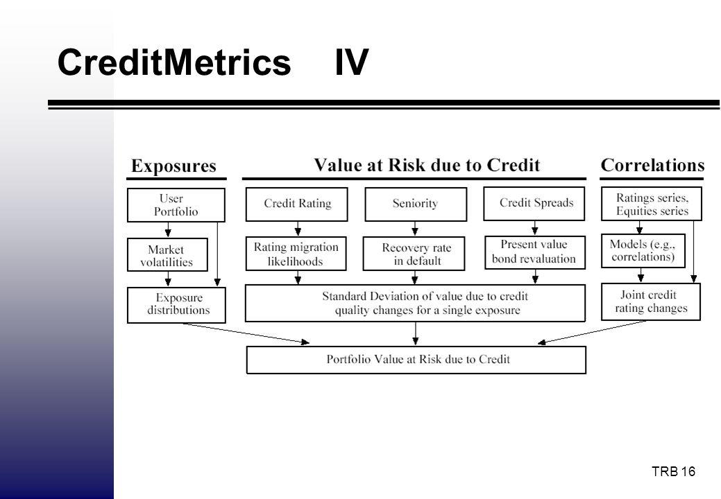 CreditMetrics IV
