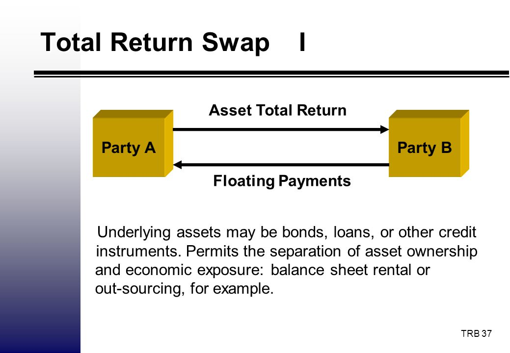 Total Return Swap I Asset Total Return Party A Party B