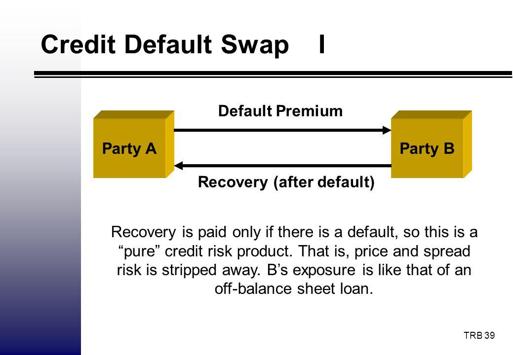Credit Default Swap I Default Premium Party A Party B