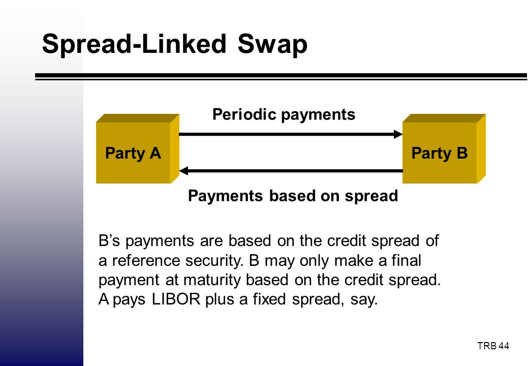 Spread-Linked Swap Periodic payments Party A Party B