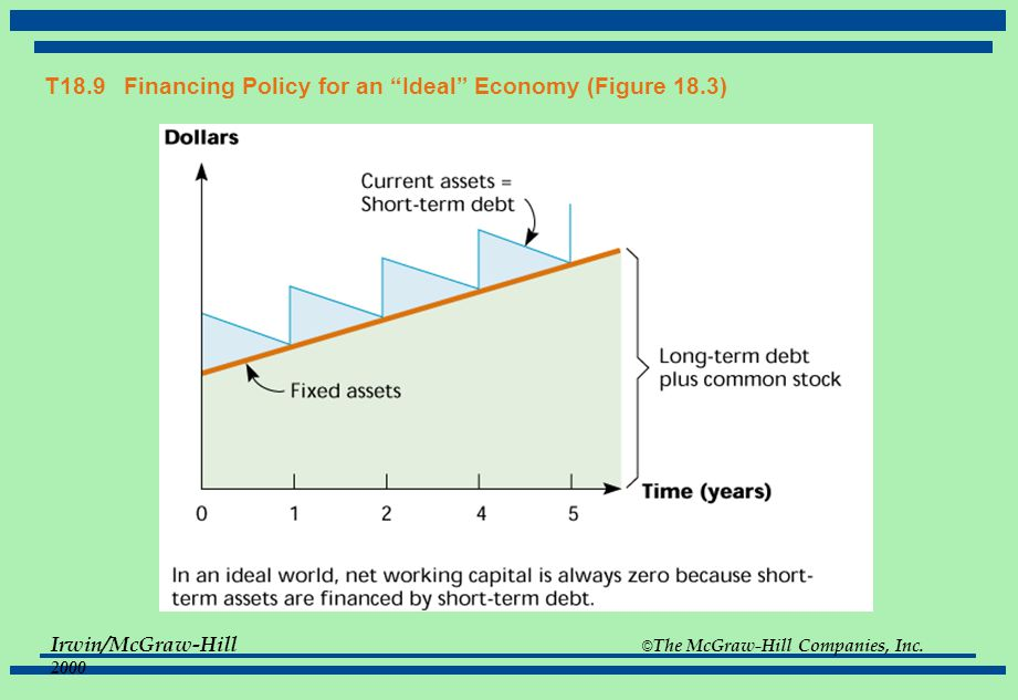 T18.9 Financing Policy for an Ideal Economy (Figure 18.3)