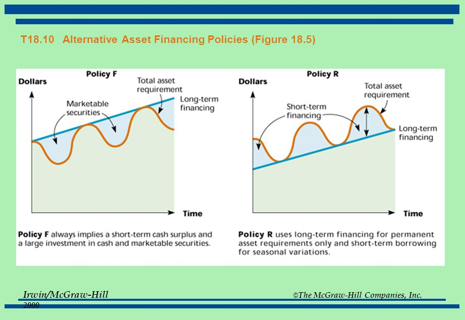 T18.10 Alternative Asset Financing Policies (Figure 18.5)