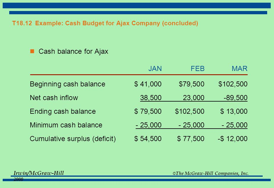 T18.12 Example: Cash Budget for Ajax Company (concluded)