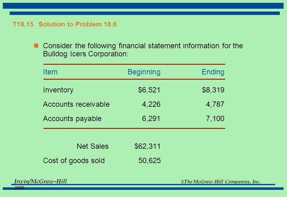 T18.15 Solution to Problem 18.6 Consider the following financial statement information for the Bulldog Icers Corporation: