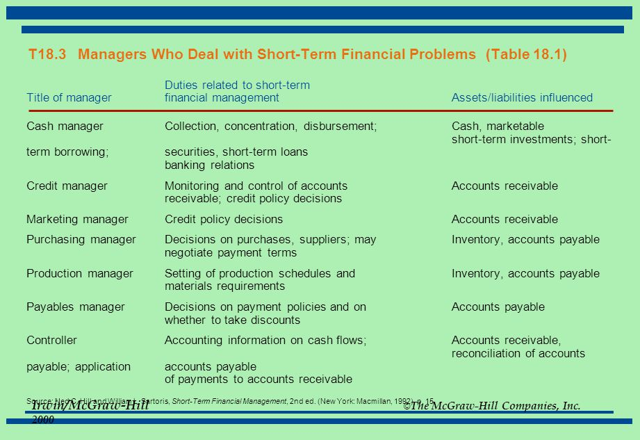 T18. 3 Managers Who Deal with Short-Term Financial Problems (Table 18