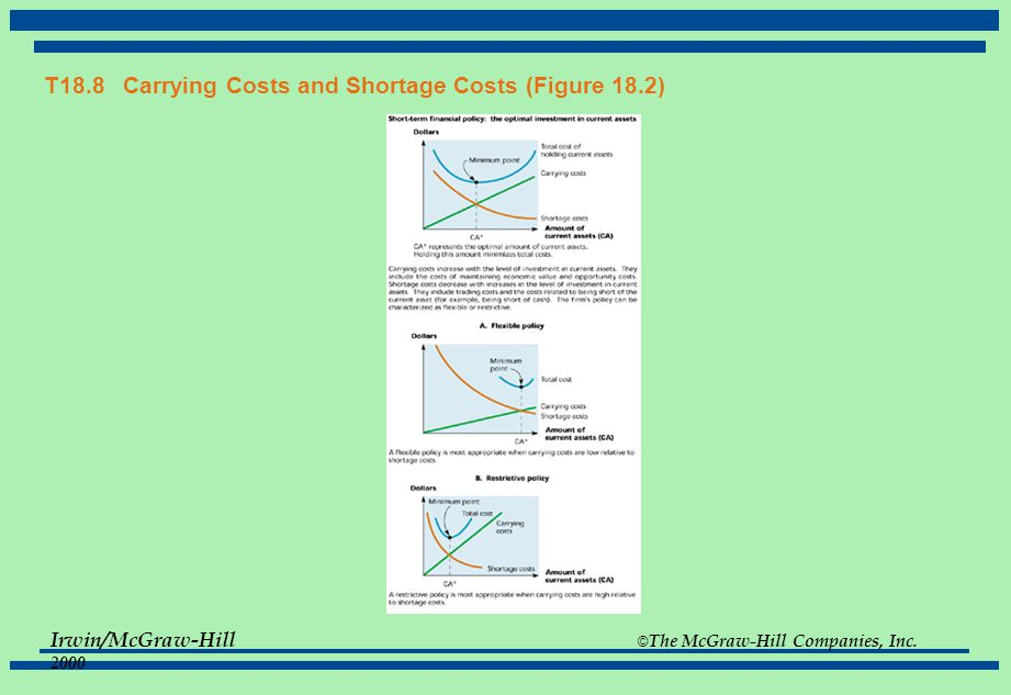 T18.8 Carrying Costs and Shortage Costs (Figure 18.2)