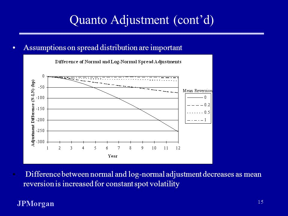 Quanto Adjustment (cont'd)