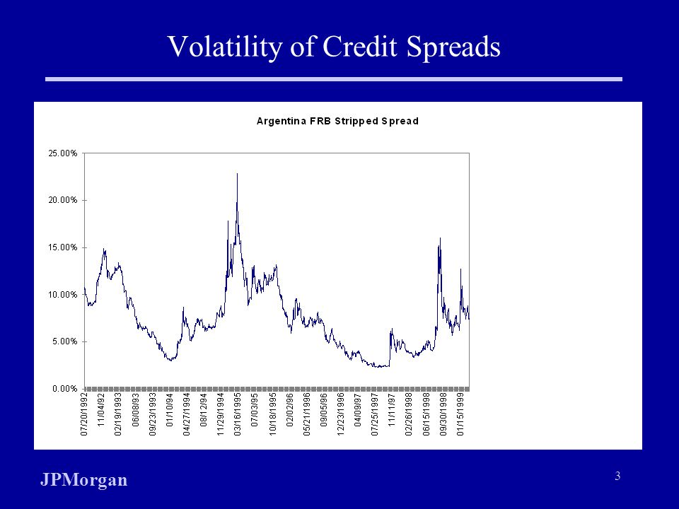 Volatility of Credit Spreads