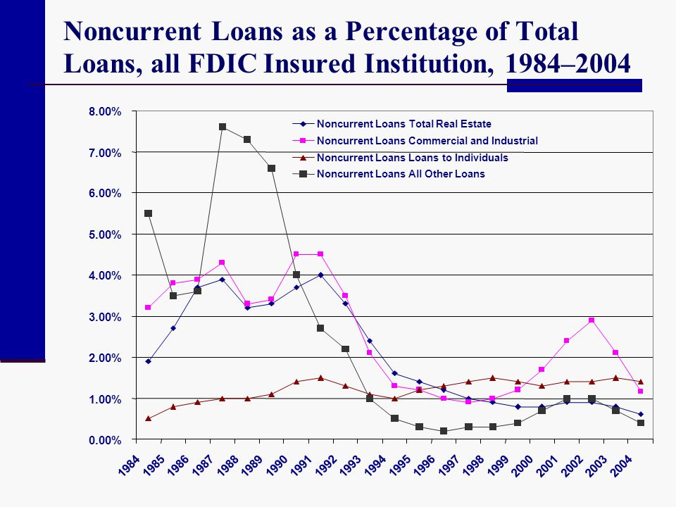Noncurrent Loans as a Percentage of Total Loans, all FDIC Insured Institution, 1984–2004