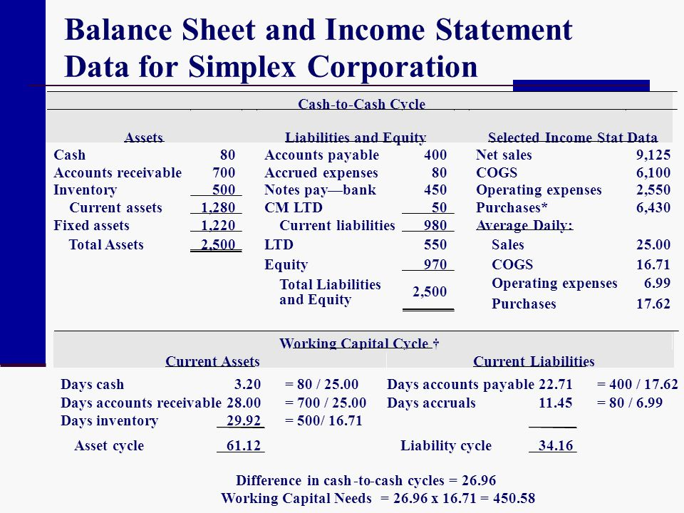 Balance Sheet and Income Statement Data for Simplex Corporation