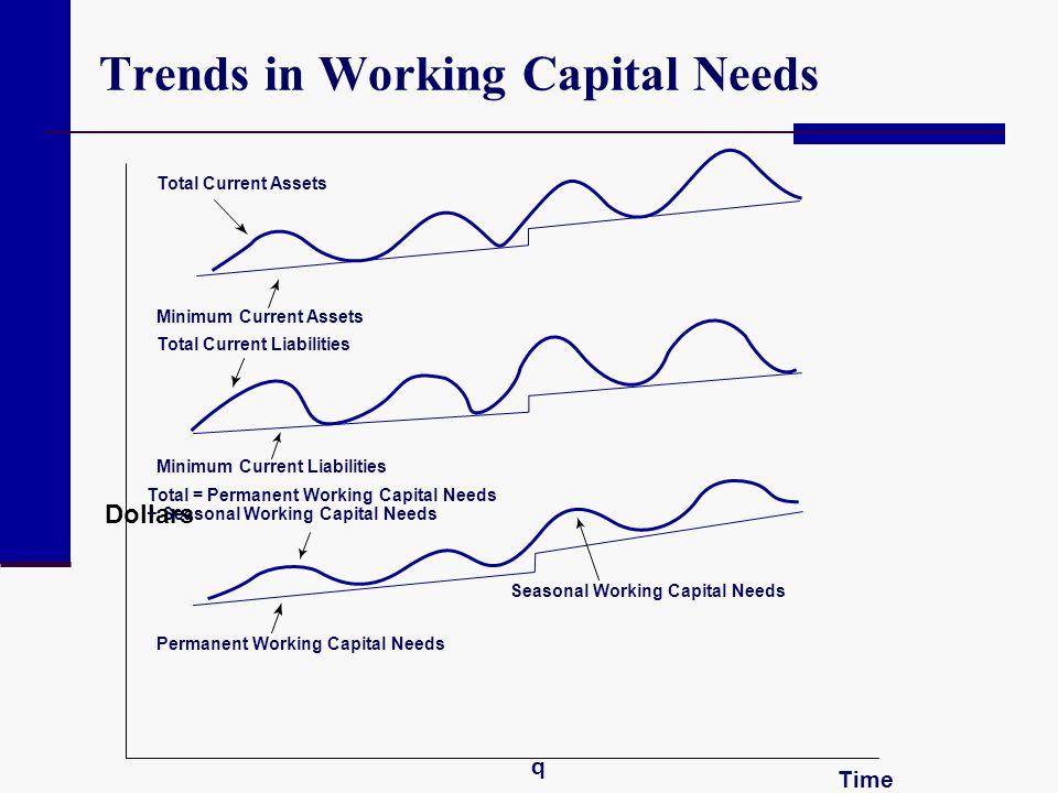 Trends in Working Capital Needs