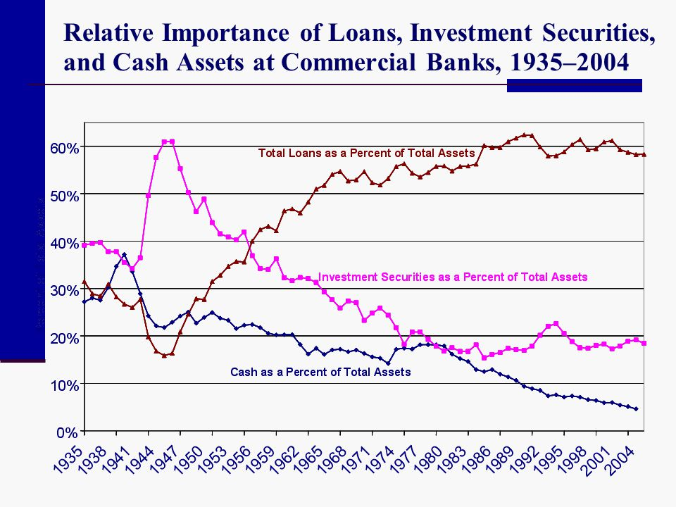 Relative Importance of Loans, Investment Securities, and Cash Assets at Commercial Banks, 1935–2004