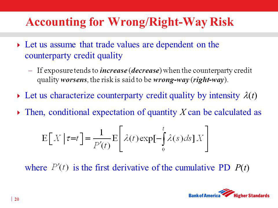 Accounting for Wrong/Right-Way Risk