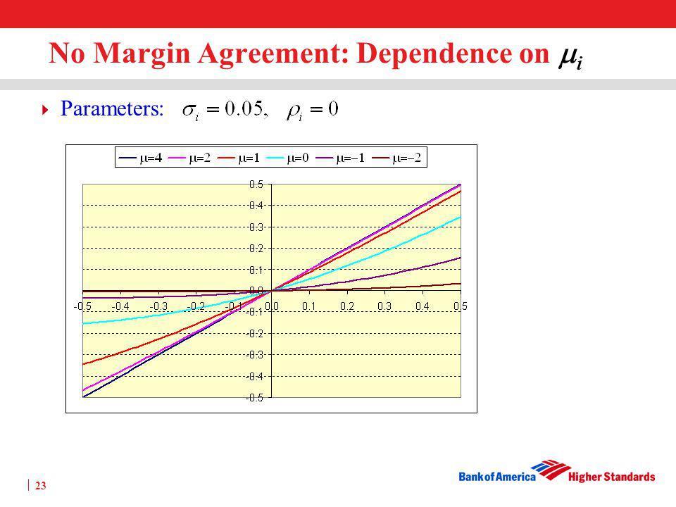 No Margin Agreement: Dependence on mi