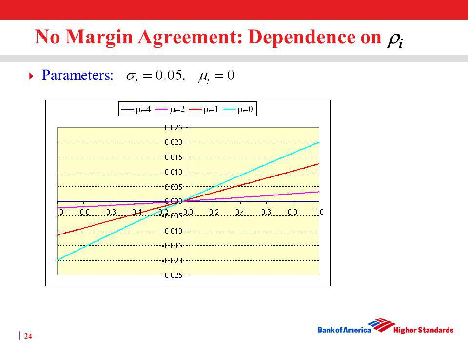 No Margin Agreement: Dependence on ri
