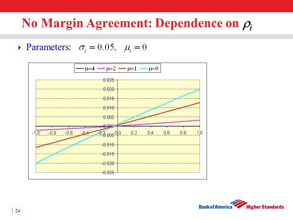 No Margin Agreement: Dependence on ri