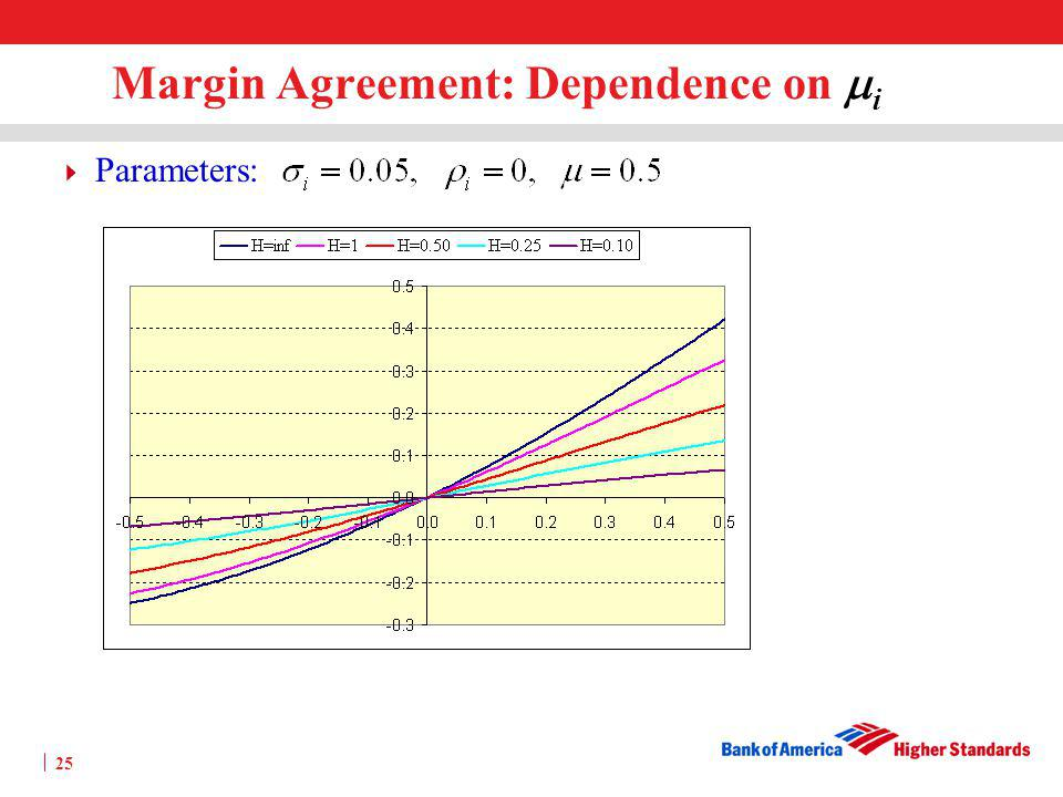 Margin Agreement: Dependence on mi