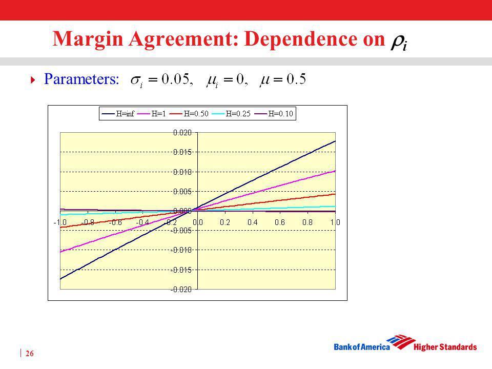 Margin Agreement: Dependence on ri