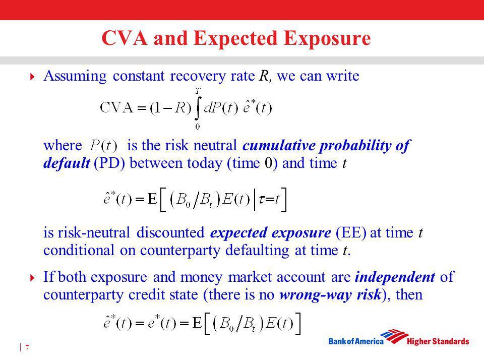 CVA and Expected Exposure