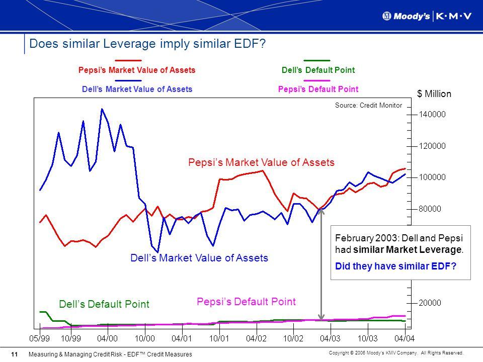 Does similar Leverage imply similar EDF